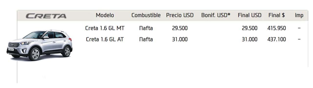 Precios Hyundai Creta Argentina