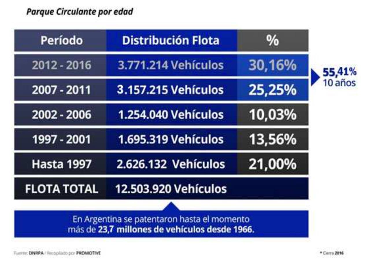 Flota Circulante Vehículos Argentina 2016