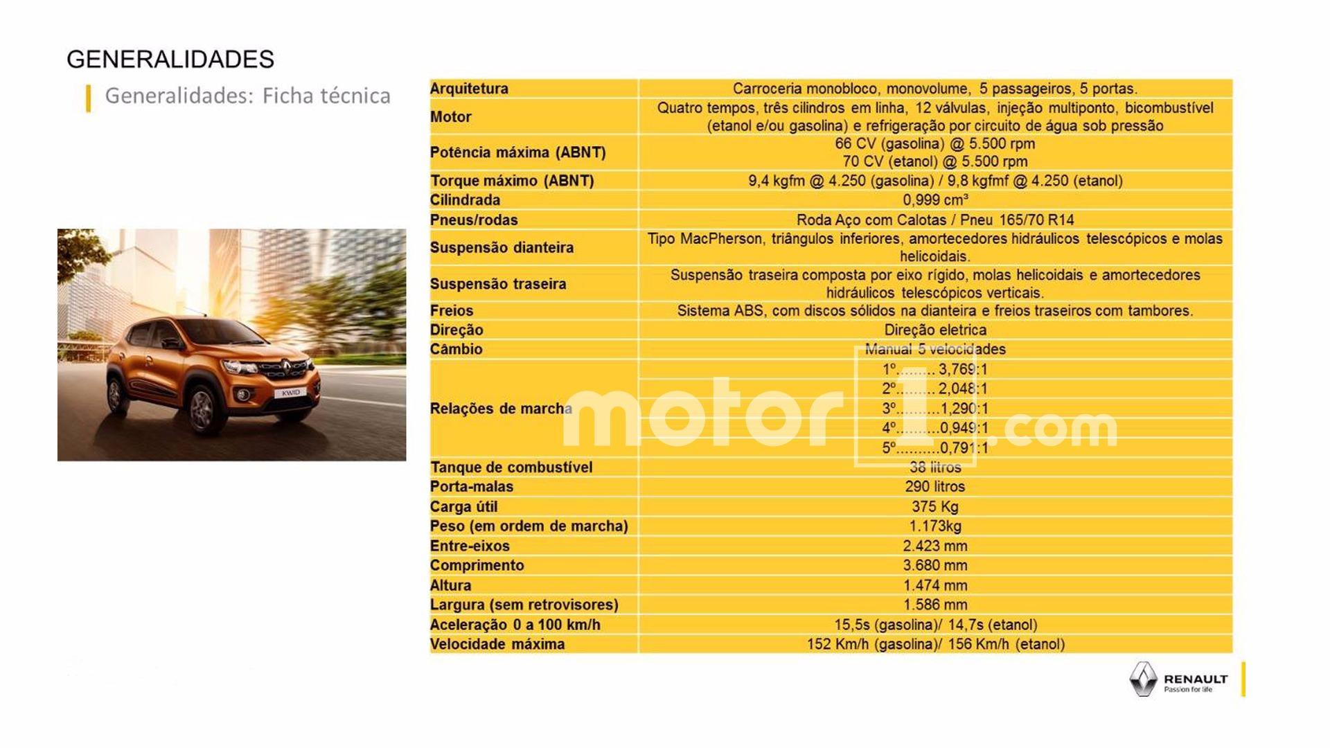 Ficha técnica Renault Kwid