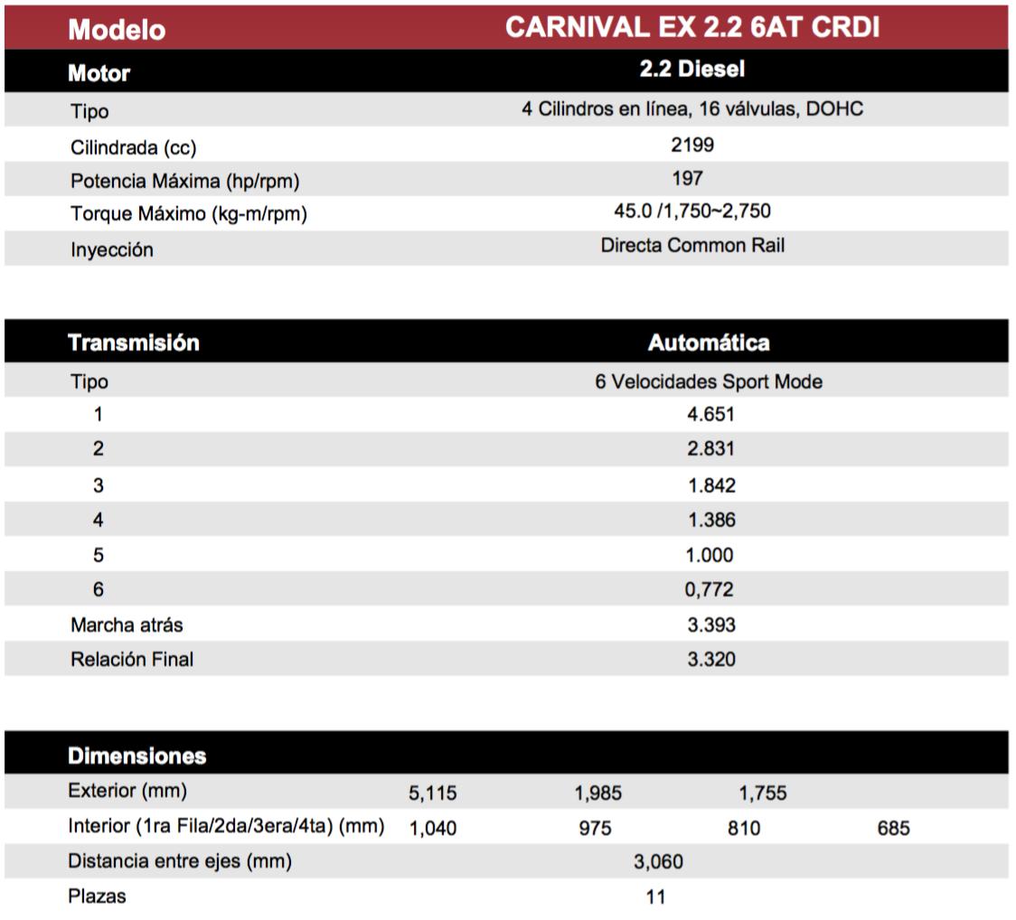 Kia-Carnival-ficha-tecnica