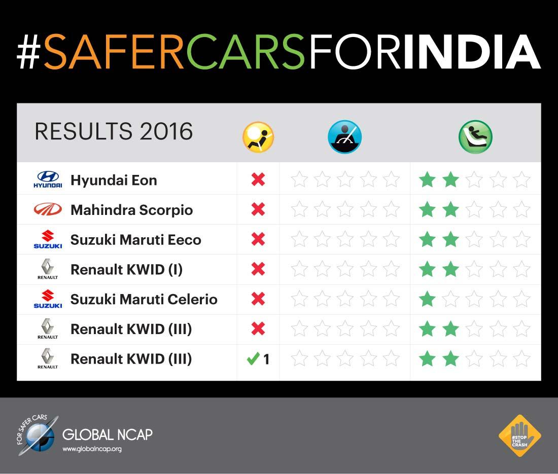 #SaferCarsForIndia
