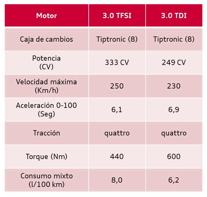 Ficha técnica Audi Q7