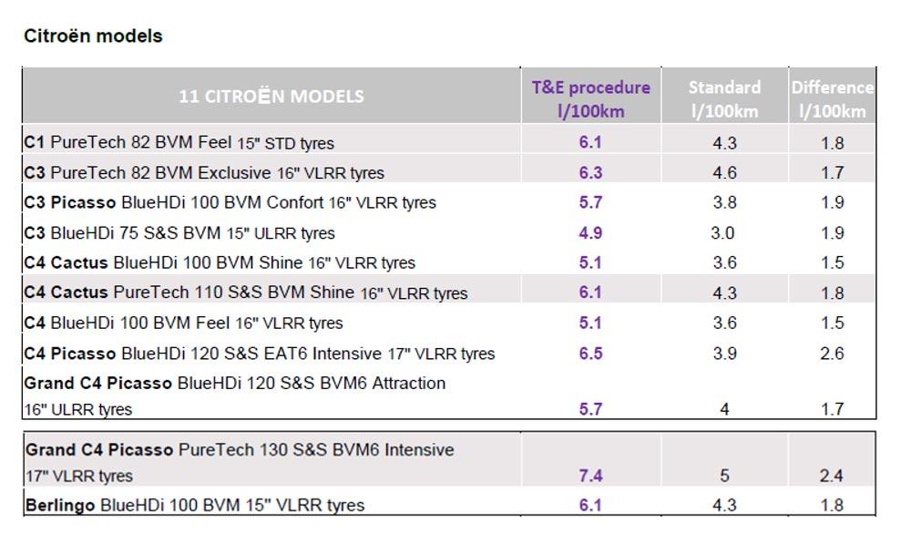 Citroën tabla de consumos reales