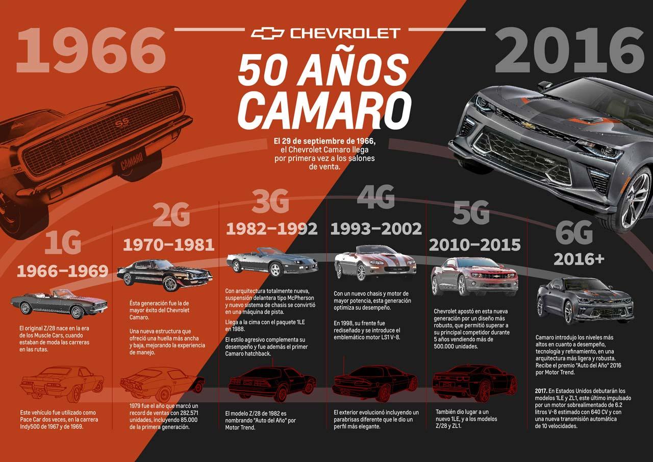 El Chevrolet Camaro celebra 50 años de vida - Mega Autos