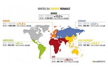 Récord de ventas para el Grupo Renault en 2016