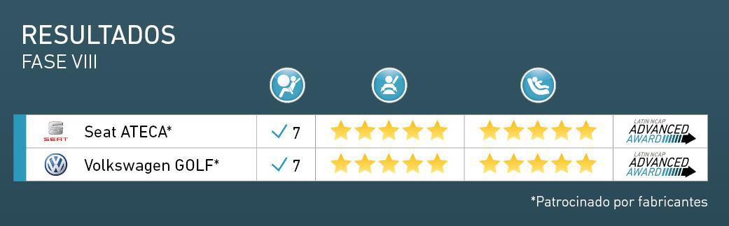 Latin NCAP resultados fase VIII