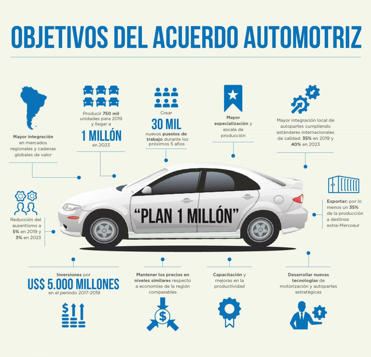 Plan 1 millón