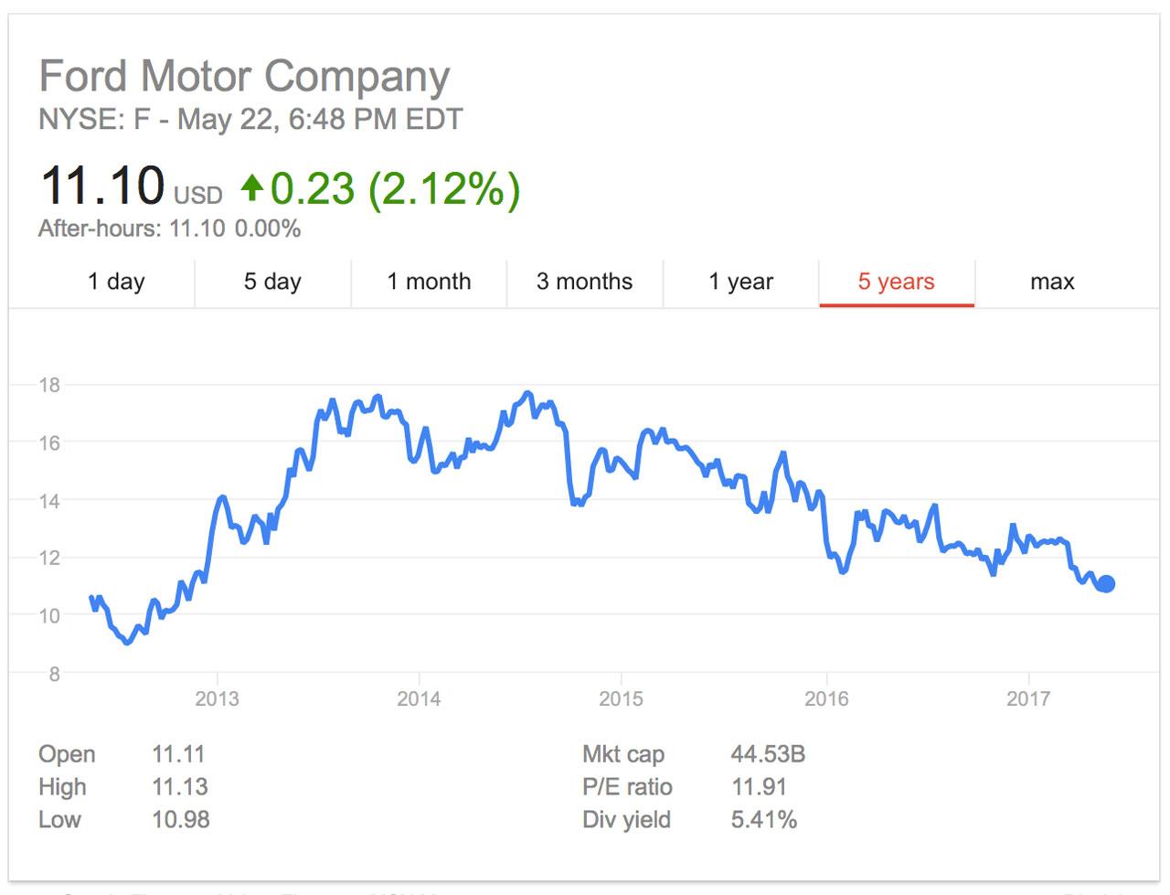 acciones de Ford Motor Company