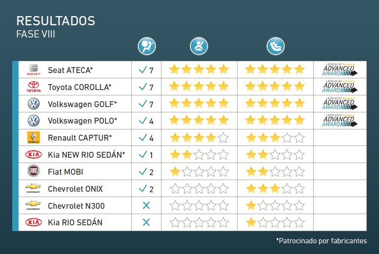 Latin NCAP resultados fase VIII 2017