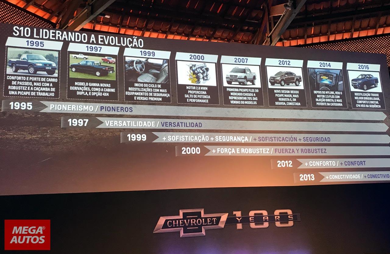 Historia de la Chevrolet S10