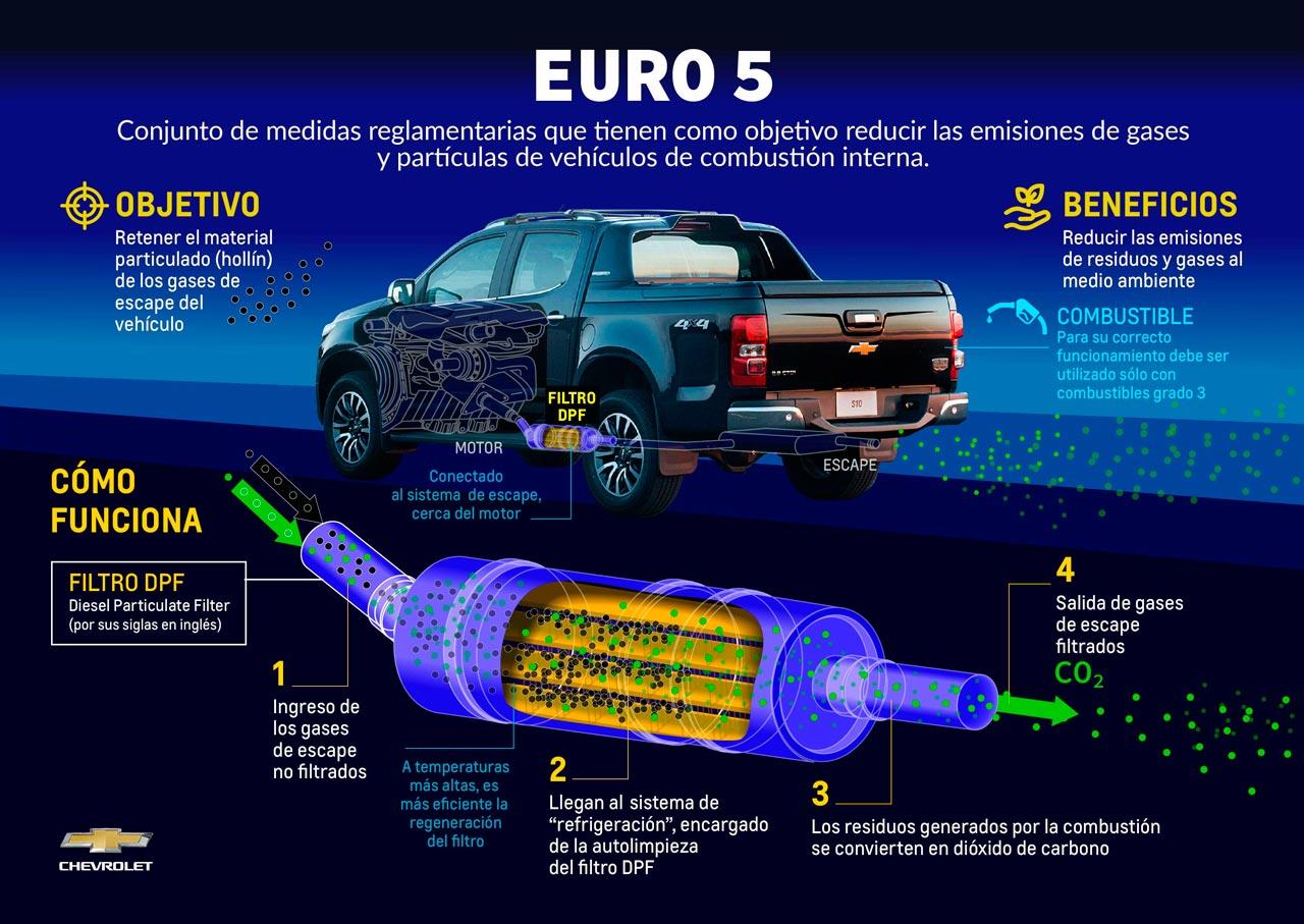 Infografía Euro 5