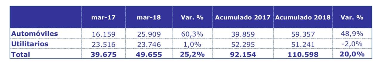 ADEFA producción autos marzo de 2018
