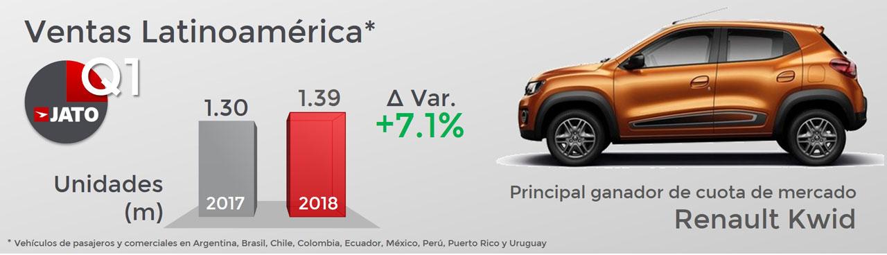 Ventas Latinoamérica Jato Q1 2018