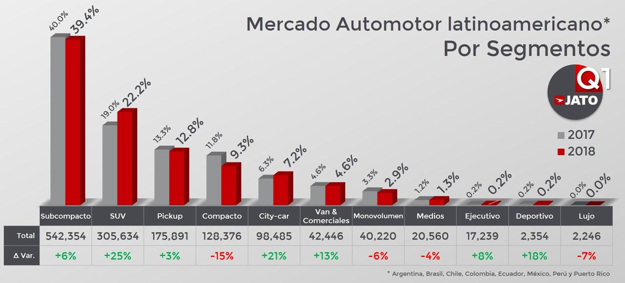 Mercado automotor por segmentos