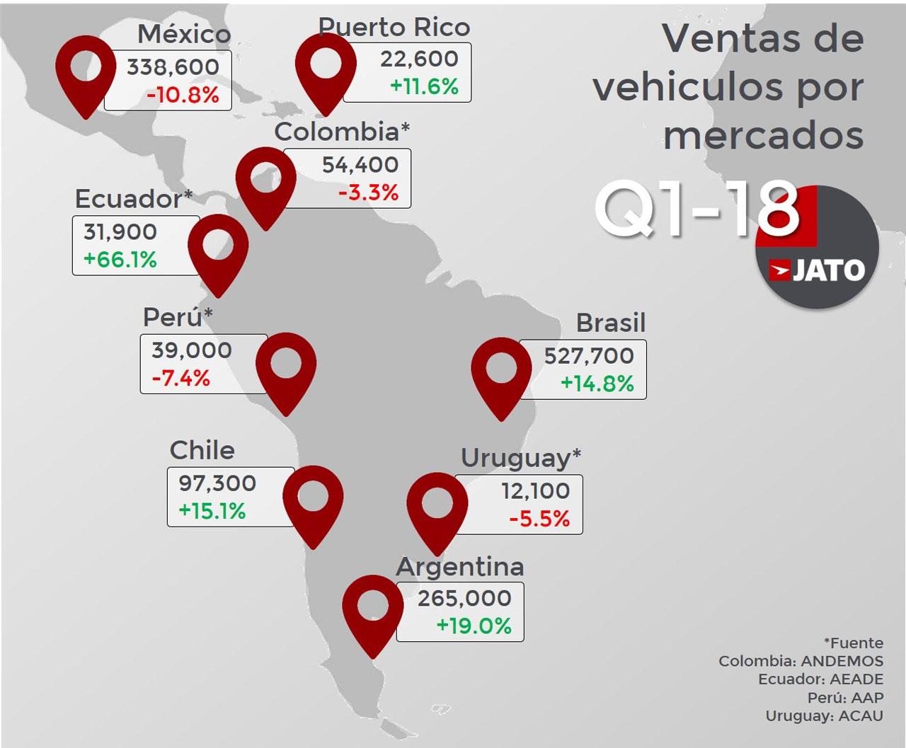 Ventas 2018 de vehículos por mercados Lat Am