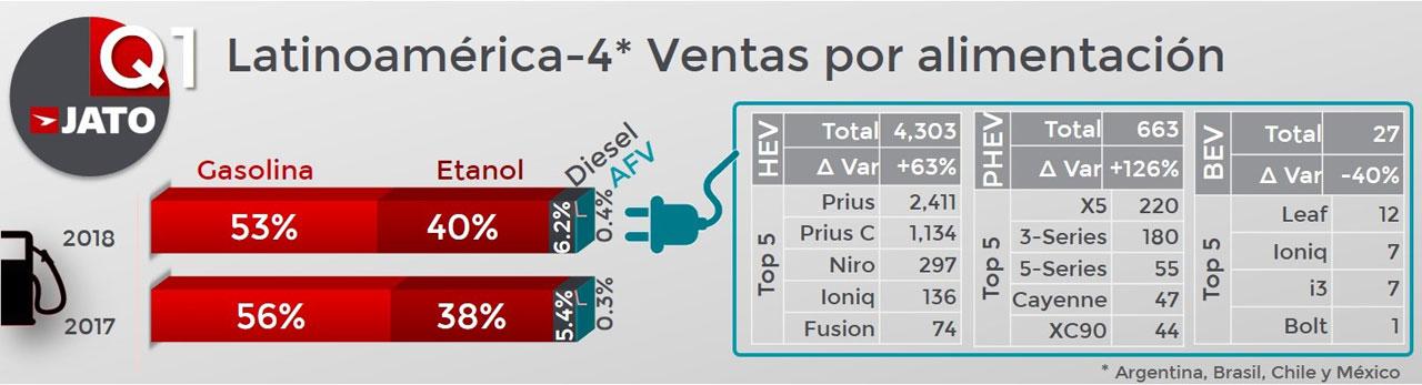 Latinoamérica ventas autos por tipo de combustible