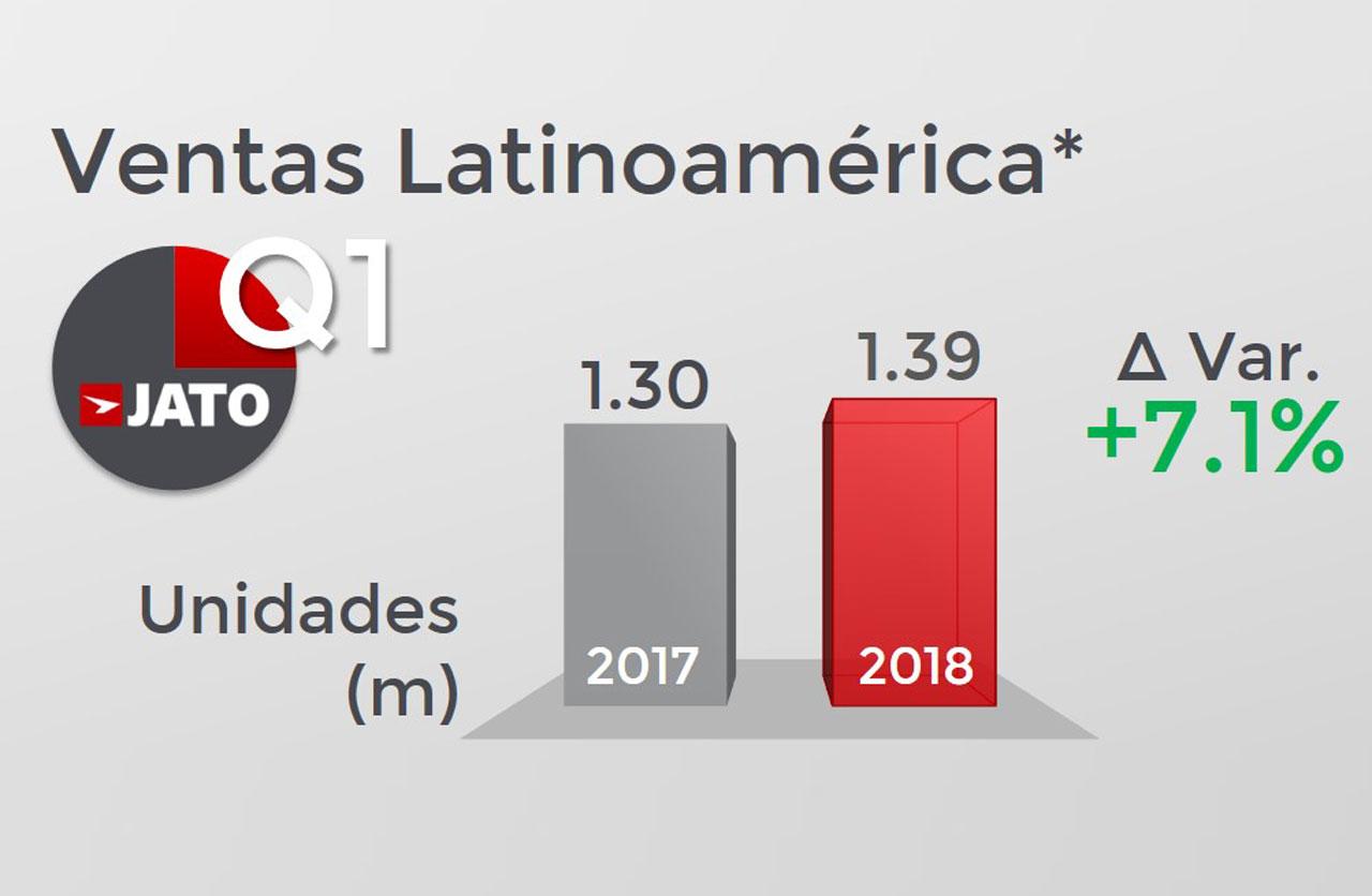 Crece la venta de autos en América Latina