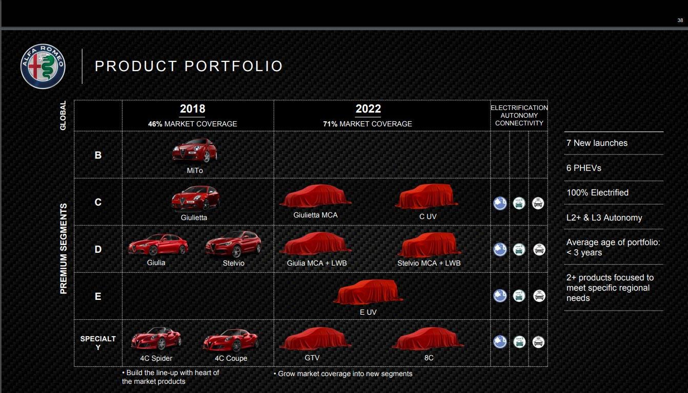 Alfa Romeo planes