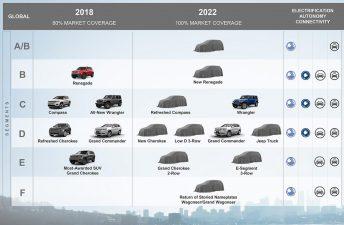 Los planes de Fiat, Jeep y Ram hasta 2022