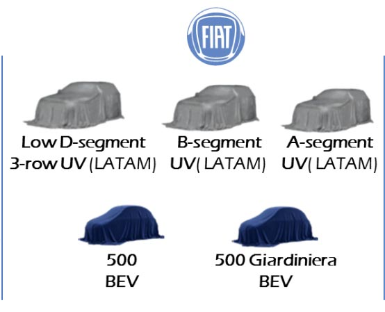 Fiat planes 2018-2022