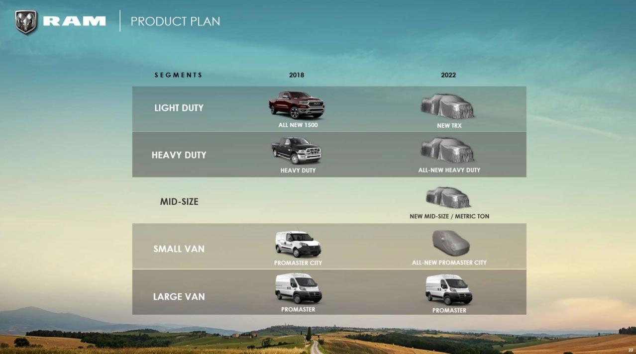 RAM plan producto
