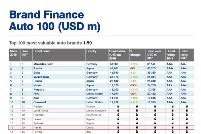 Brand Finance Auto ranking 2018