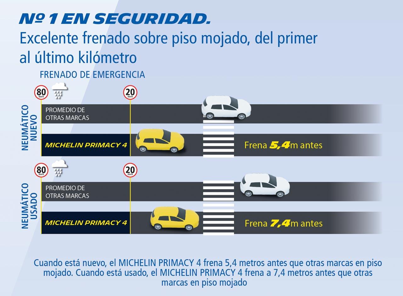 Michelin Primacy 4 seguridad
