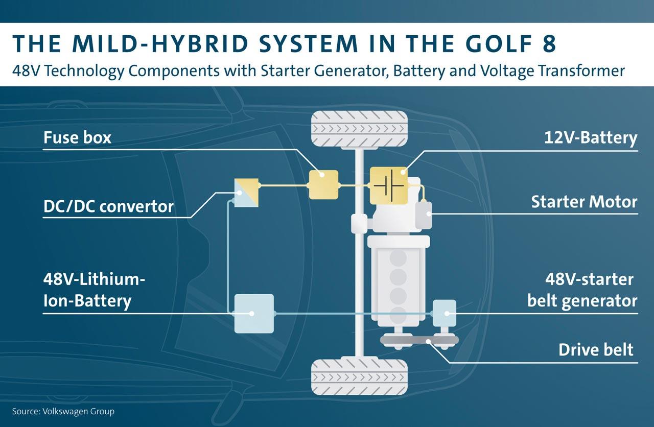 El avance tecnológico del Volkswagen Golf 8