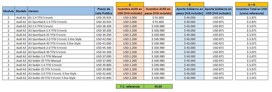 Audi precios descuentos plan junio 0km