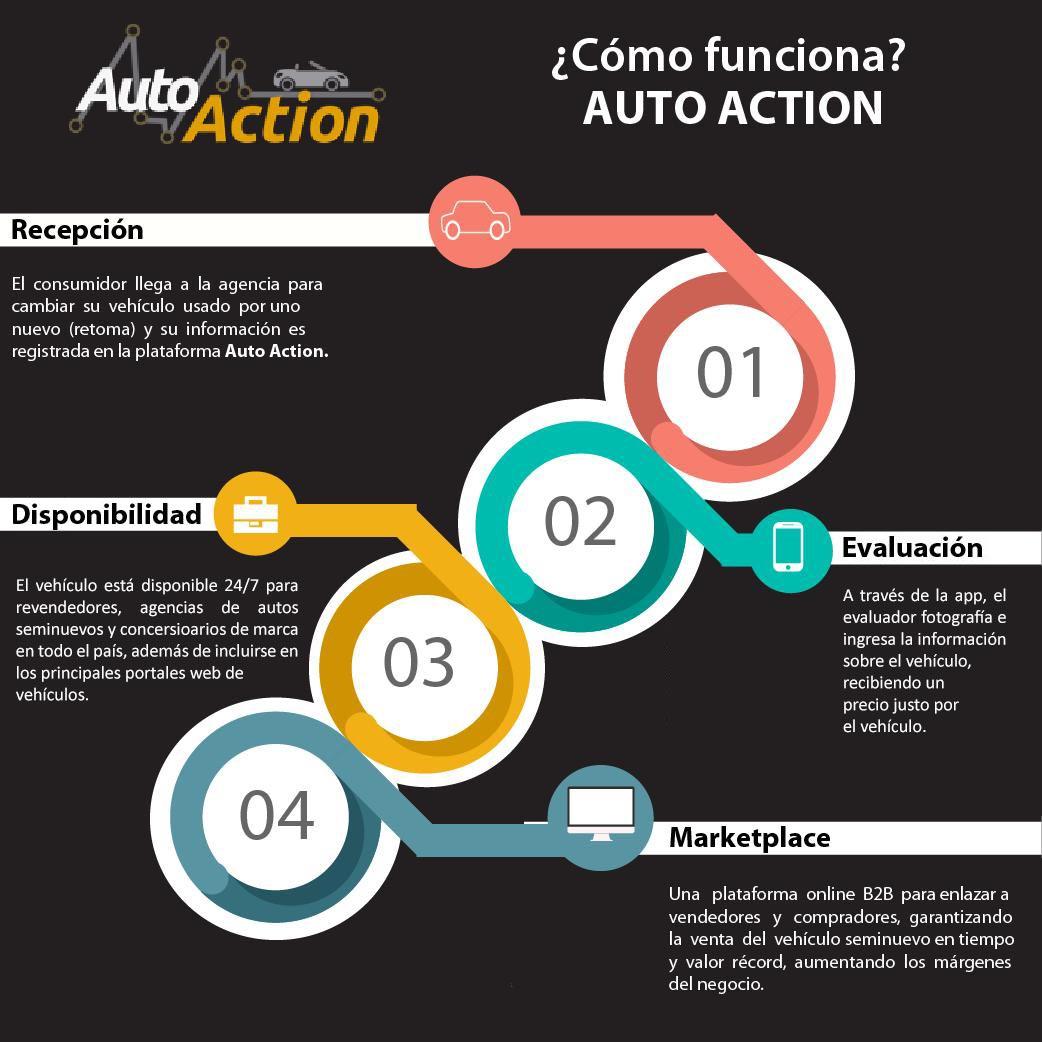 Auto Action