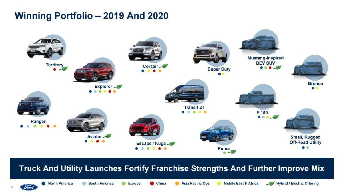 Futuros modelos Ford 2019-2020
