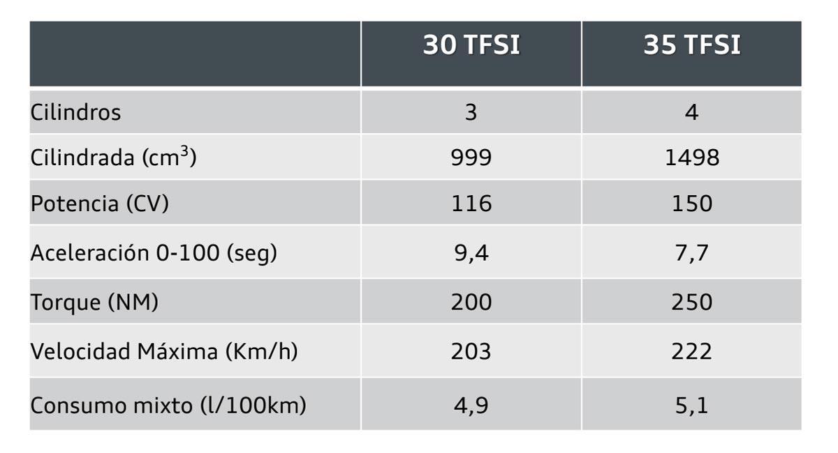 Ficha técnica nuevo Audi A1