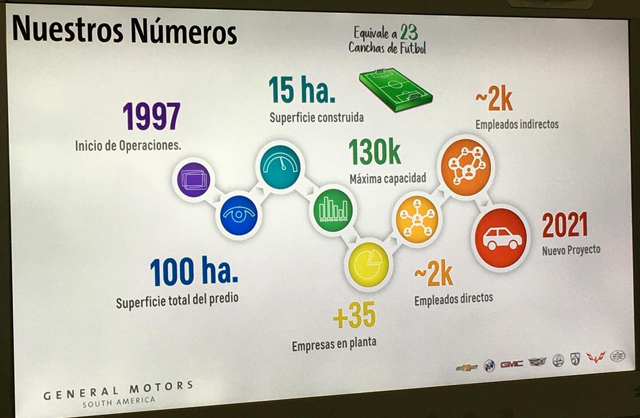 Planta Rosario General Motors en números