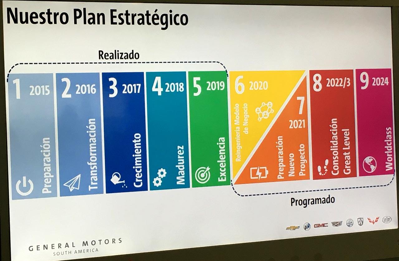Plan estratégico Planta Rosario General Motors