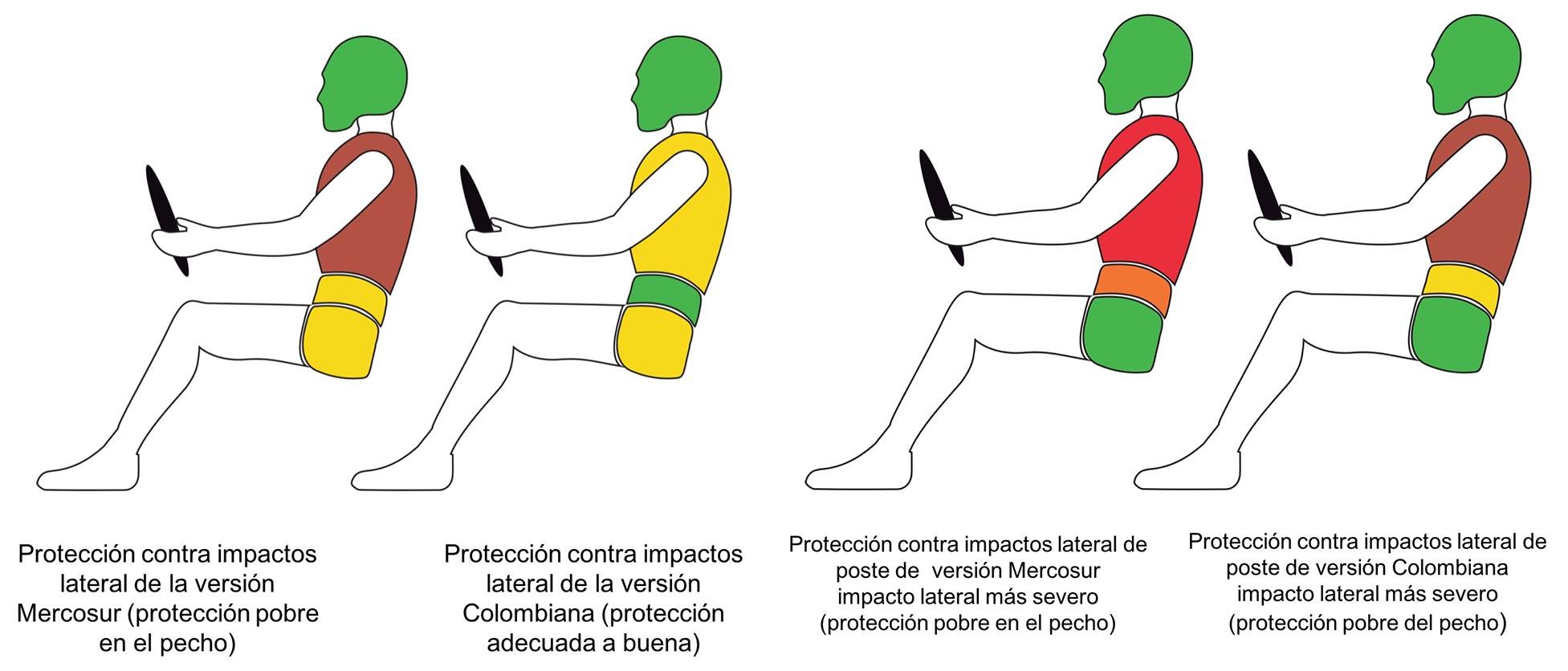 Renault Sandero Mercosur diferencias protección Mercosur Colombia