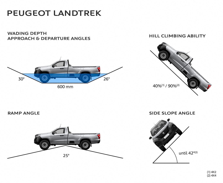 capacidades Peugeot Landtrek cabina simple