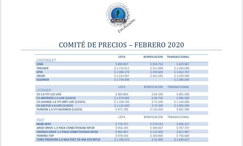 Precios autos 0km febrero de 2020