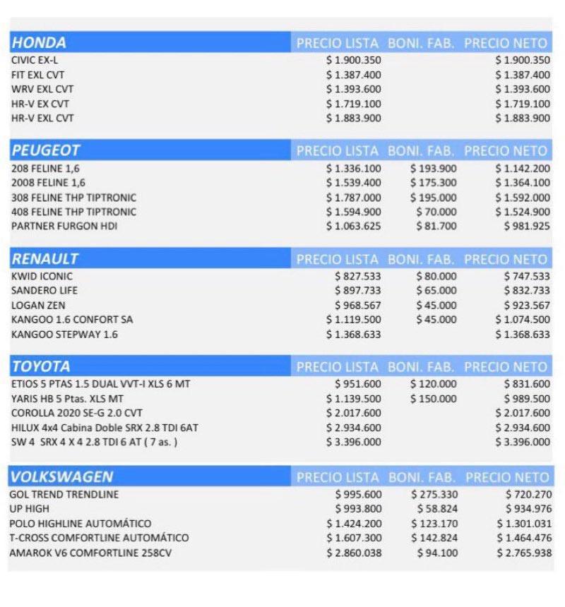 Precios de autos 0 km y descuentos - marzo 2020