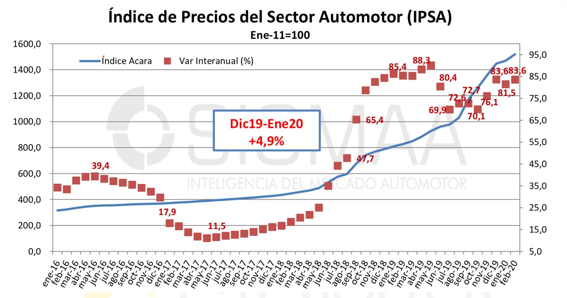 Indice precios autos marzo 2020