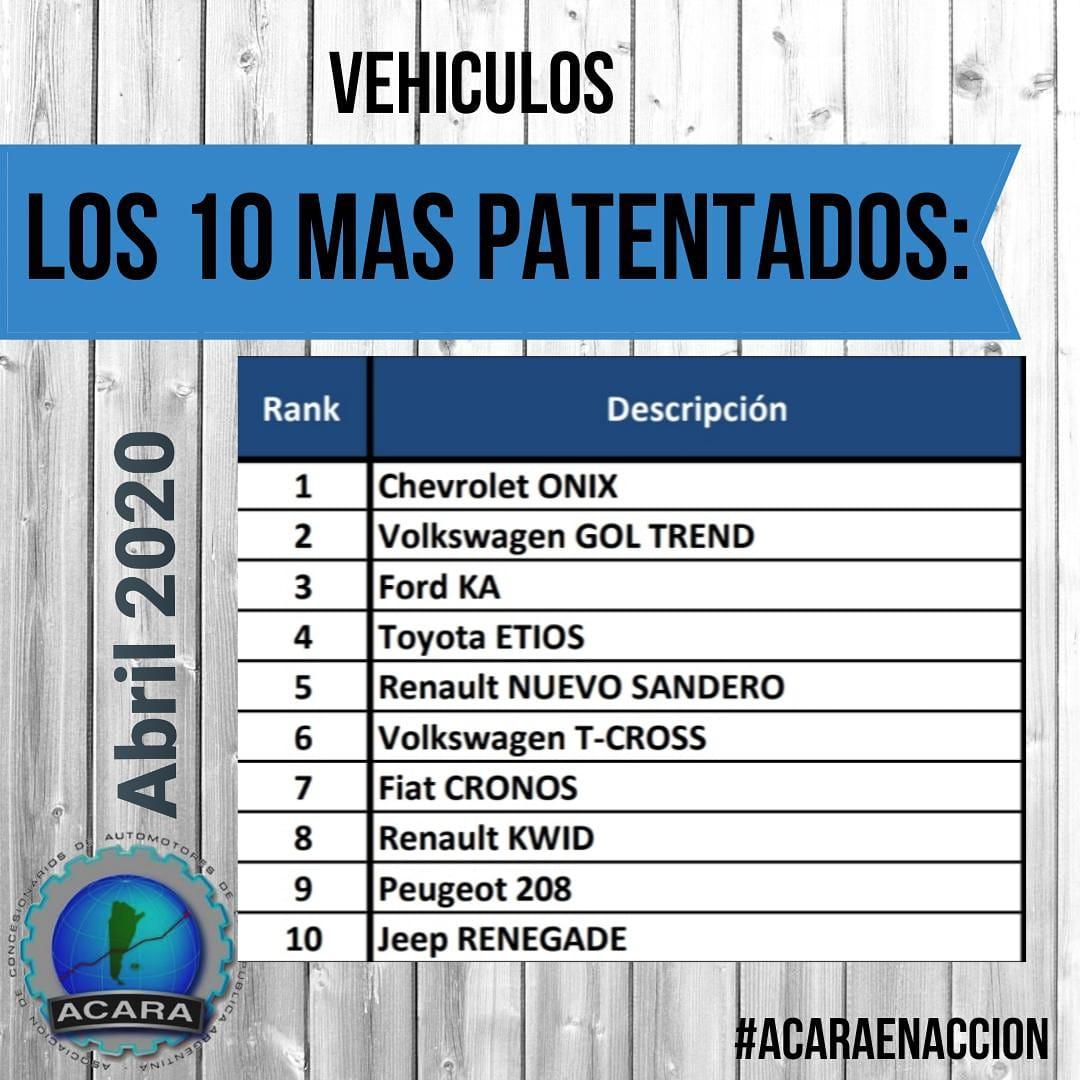Autos más patentados en abril de 2020