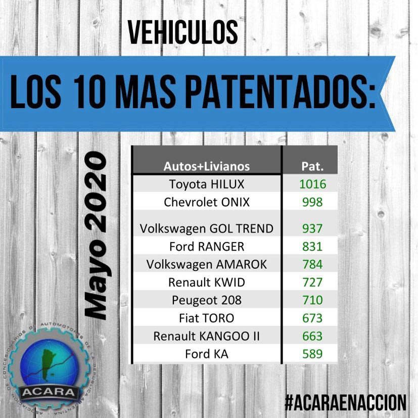 Autos más vendidos mayo de 2020