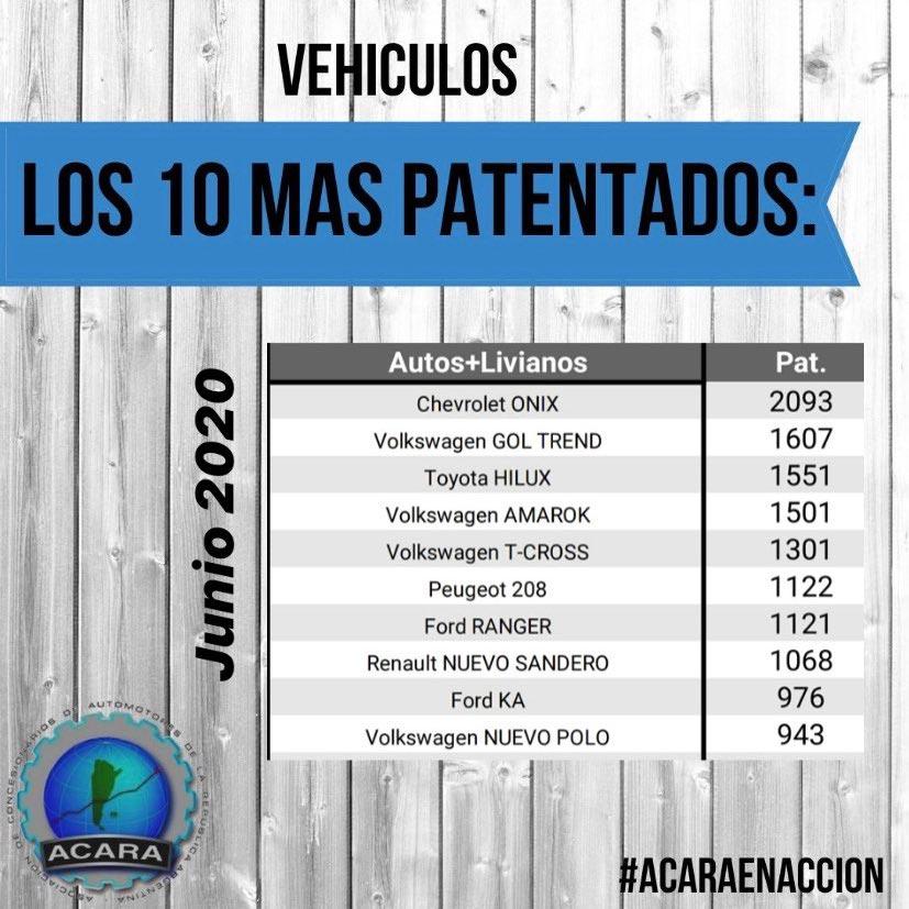 Vehículos más vendidos junio de 2020
