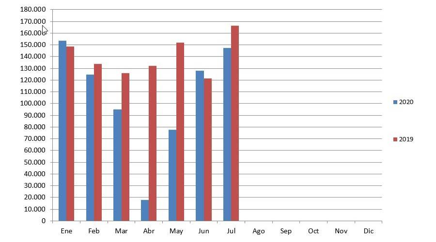 Venta autos usados meses julio 2019 - 2020