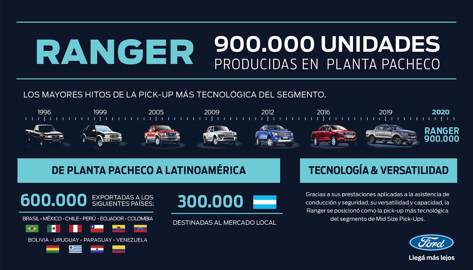 Ford Argentina producción Ranger 900.000