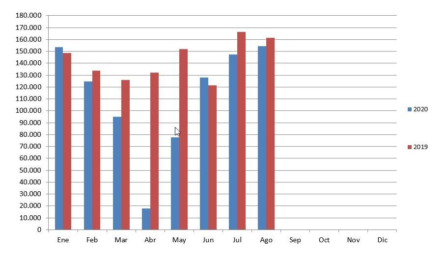 Transferencias autos usados agosto 2019 vs 2020