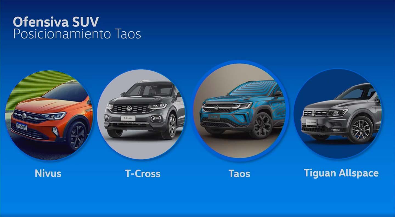 Posicionamiento Volkswagen Taos