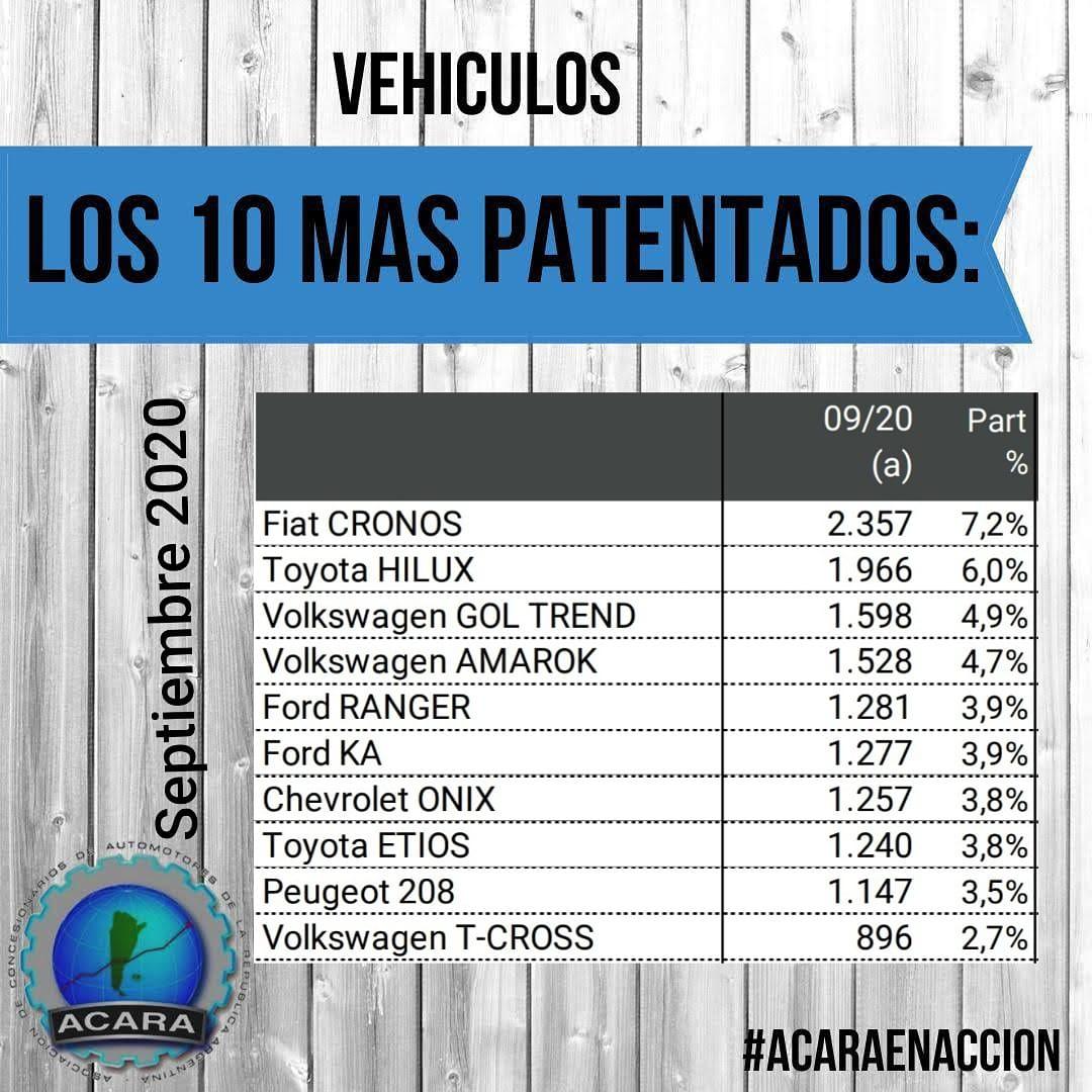 Patentamientos autos 0km septiembre 2020