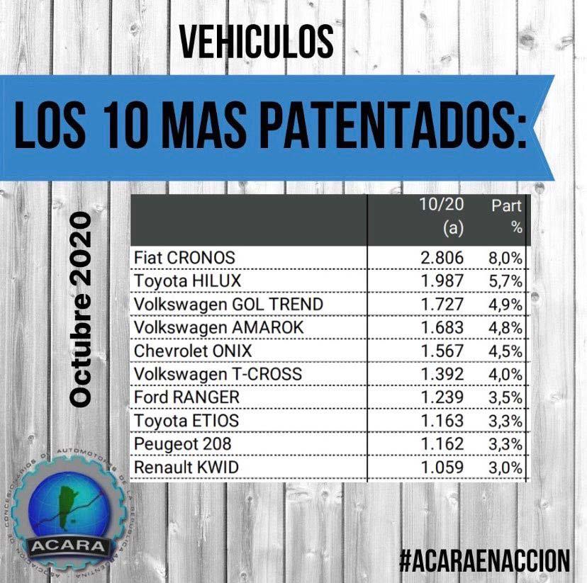 Autos 0km más vendidos octubre 2020