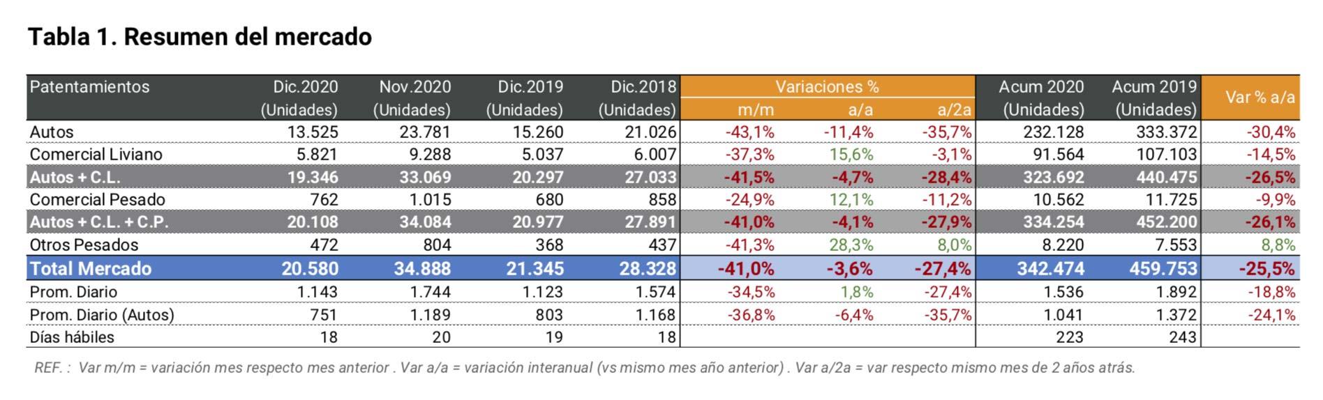 Patentamientos Argentina 2020