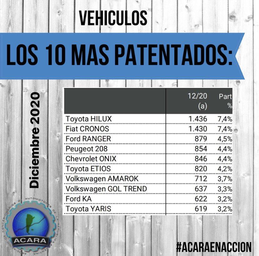 vehículos más vendidos diciembre 2020
